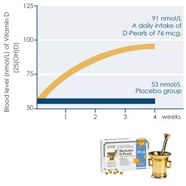 Pharma Nord Vitamin D Pearls 38 µg Capsules 80s